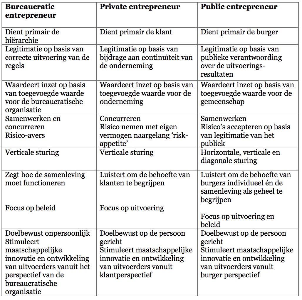 Bureaucratic entrepreneur