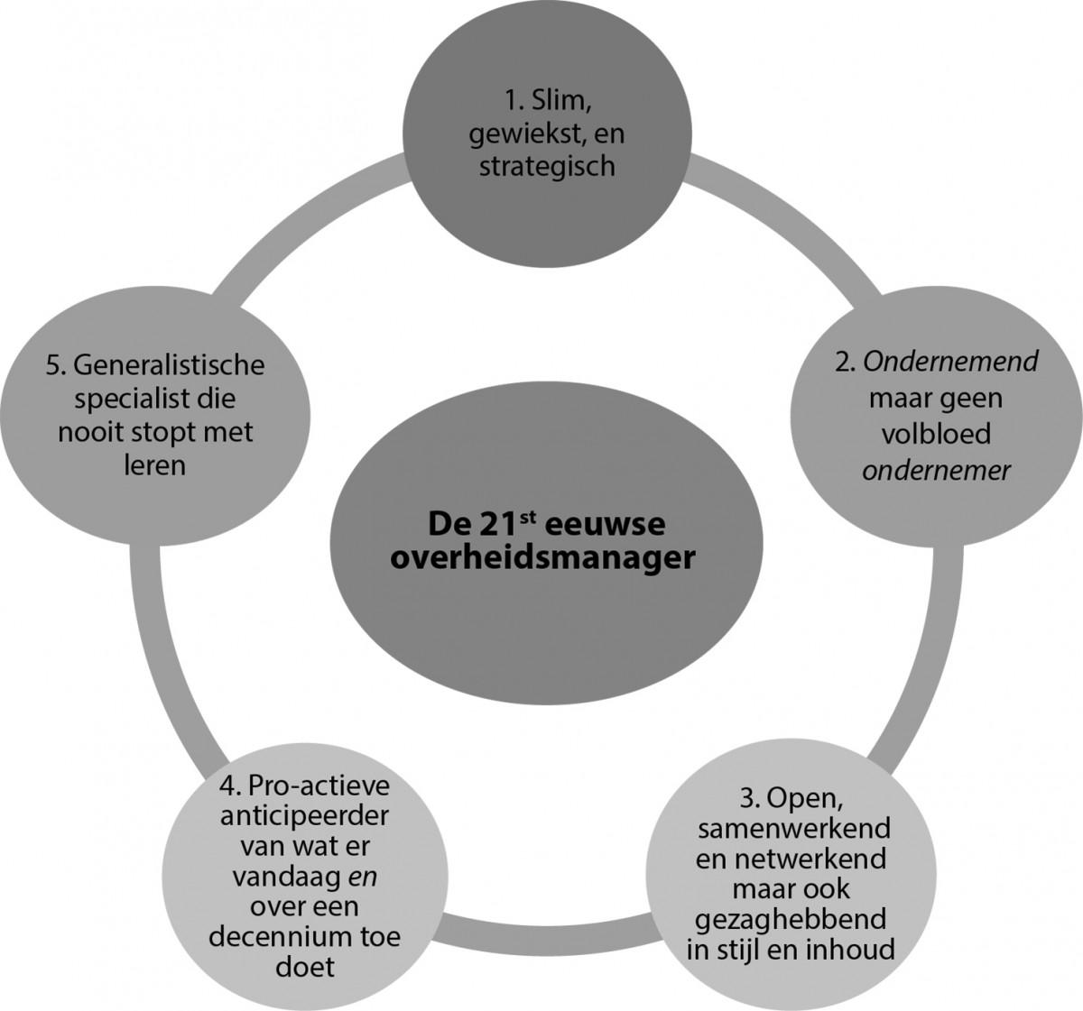 Kenmerken_21ste-eeuwse overheidsmanager