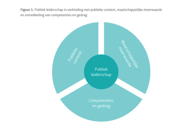Partner In Publiek Leiderschap Platform Overheid